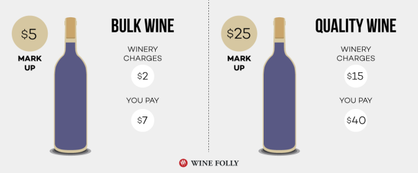 bulk-wine-vs-quality-wine-mark-ups
