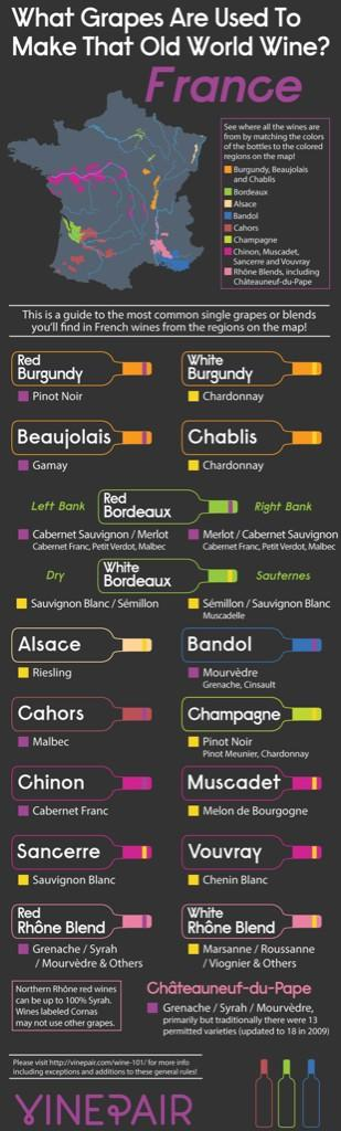 Wine - Chart - French Wine Regions and Grapes