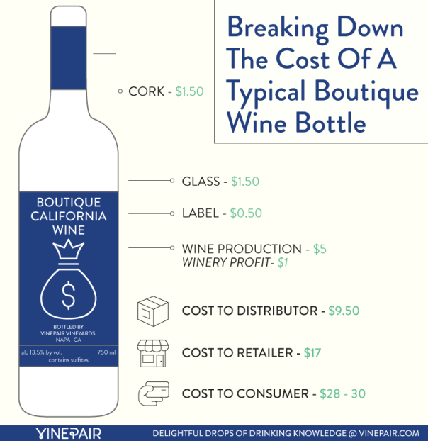 cost-of-a-boutique-bottle
