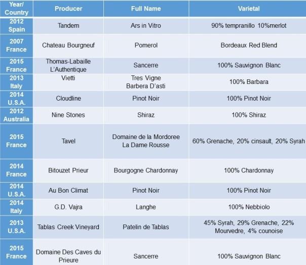 Starter Case Chart