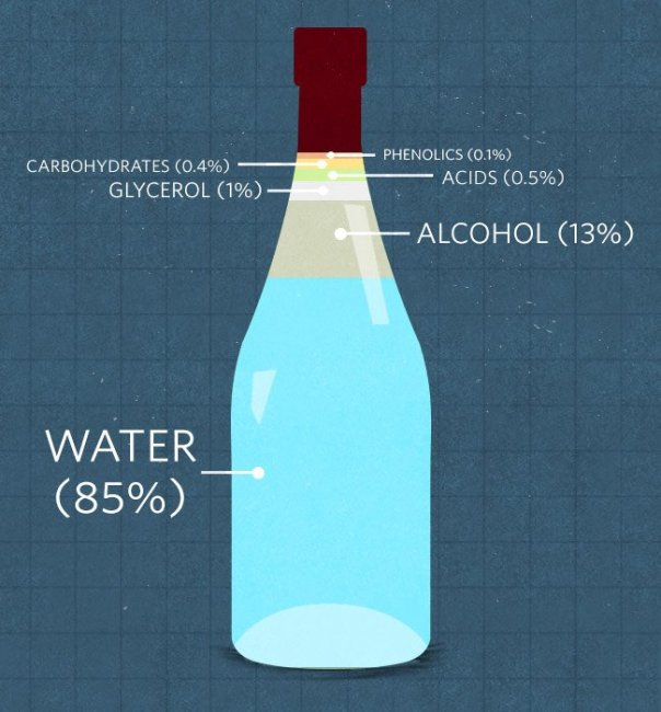 Wine - Chart - Water to Alcohol